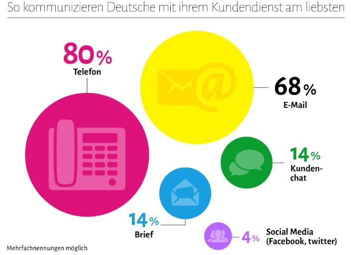 Kundenbetreuung Kommunikation Statistik